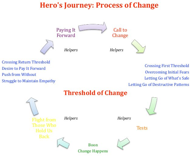 Circular diagram of the Hero's Journey as a process of change